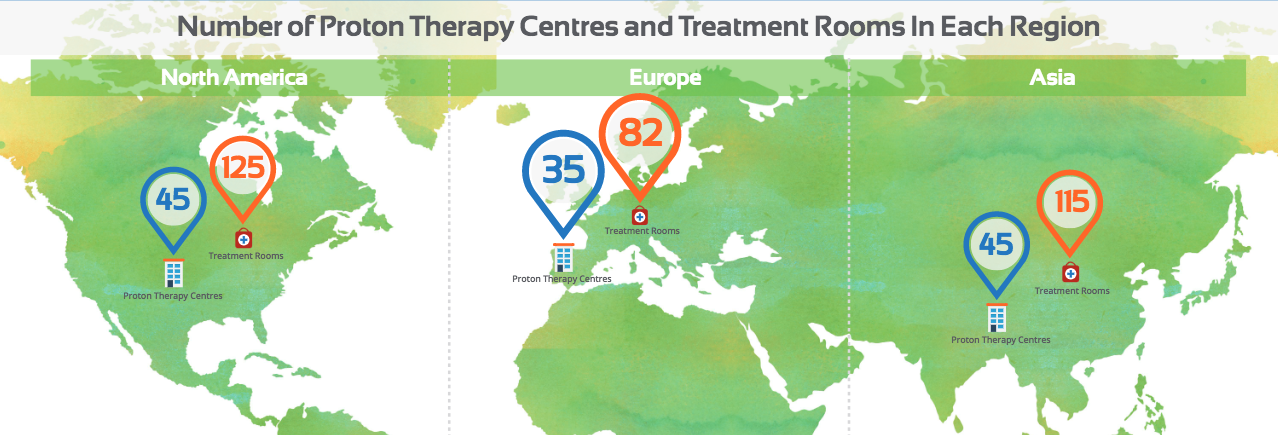 Proton therapy centres treatment rooms