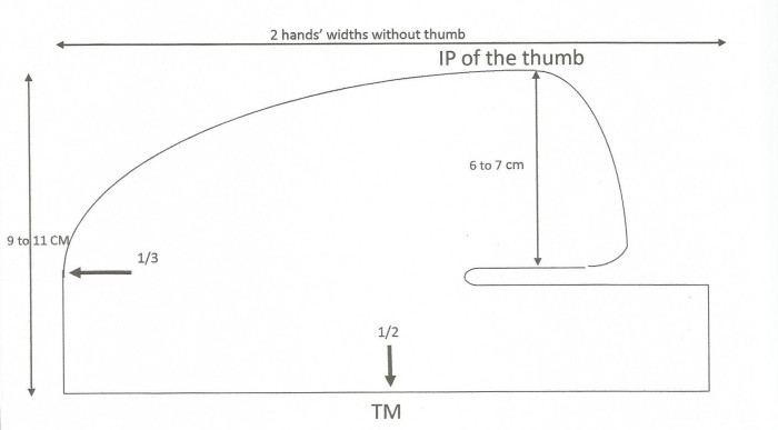 Short-Thumb-Spica-Pattern